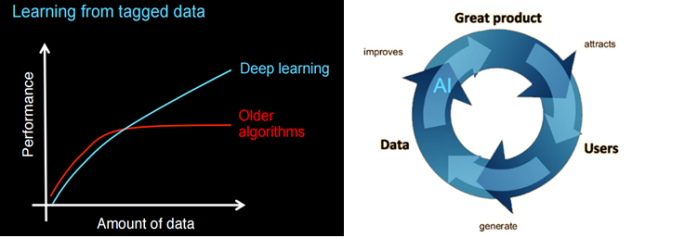Virtuous Cycle of AI