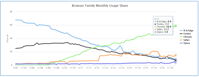 Browser Usage