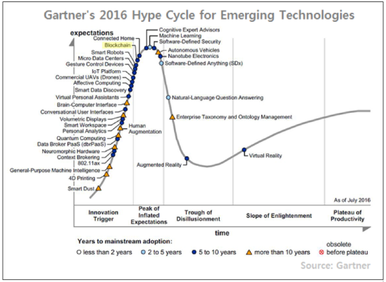 Emerging-Technology-Hype-Cycle-for-2016_Blockchain.png