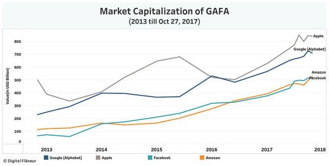 GAFA_Market_Cap