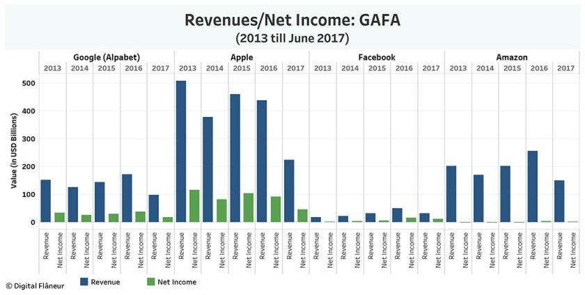 GAFA_Revenues_NetIncome