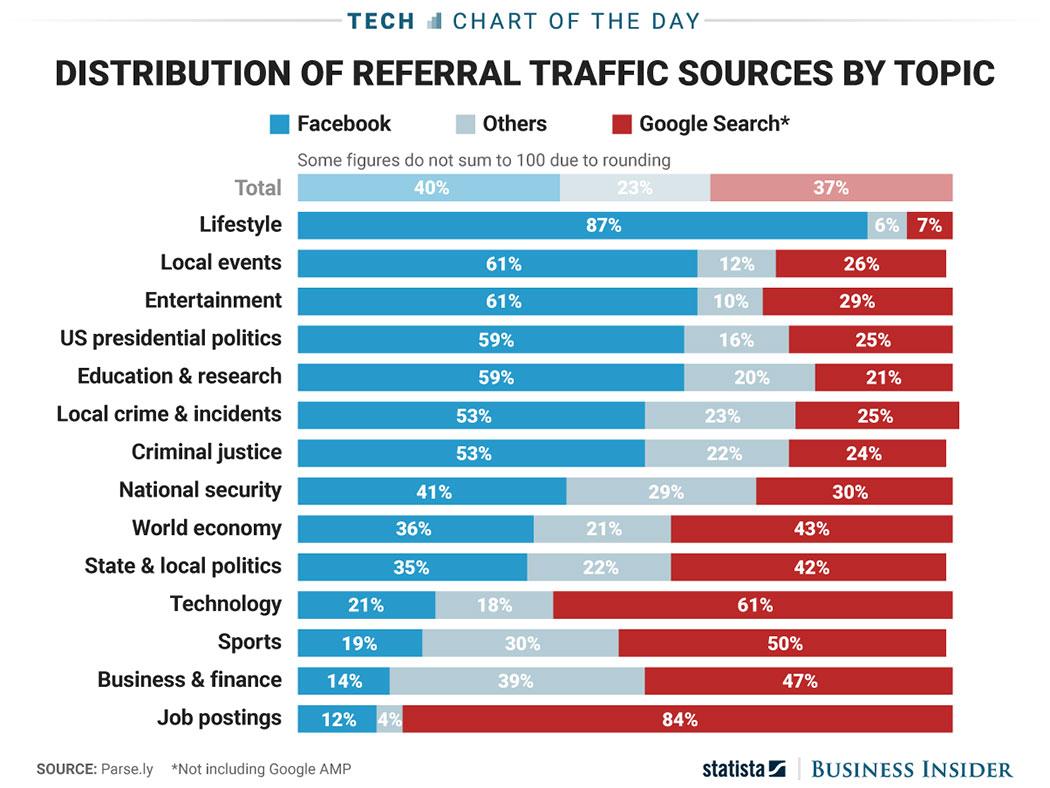 referral-traffic-FB-Google